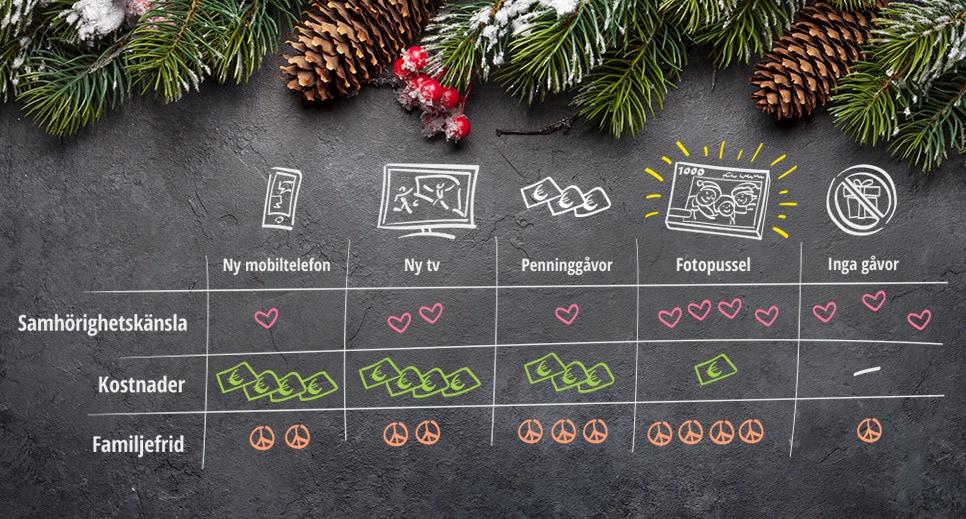 varför ett fotopussel konkurrerar ut alla gåvor
